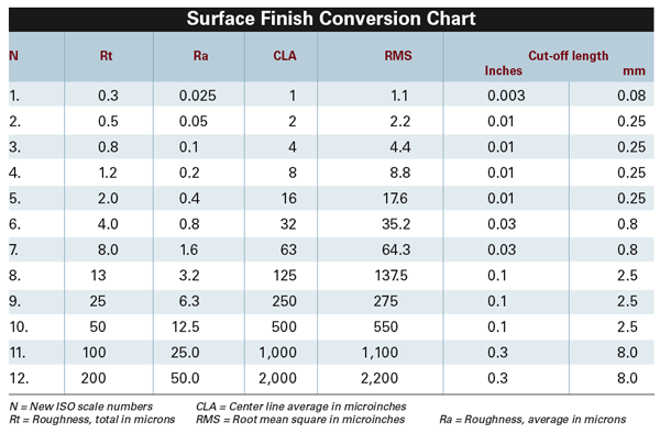 Surface Finish Conversion Tips American Machinist
