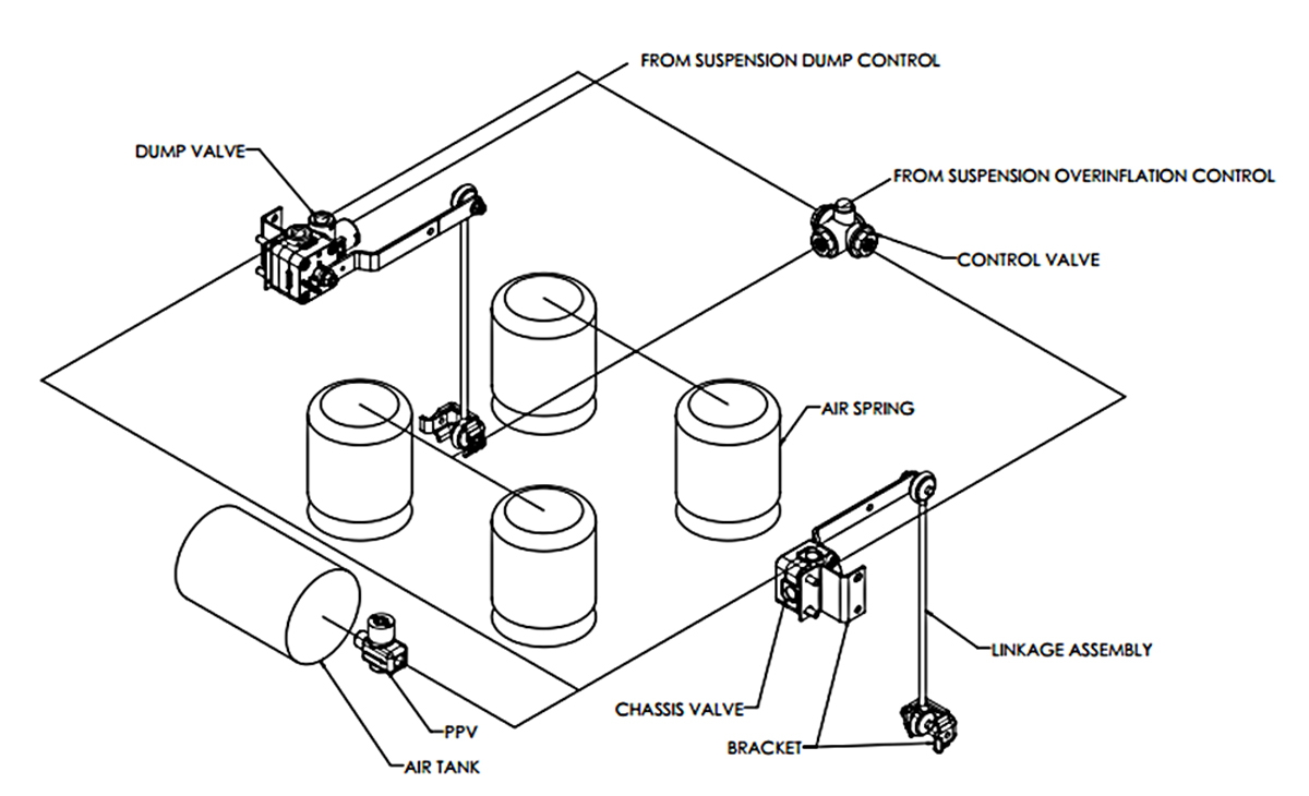 Air-suspension height control valves for vocational vehicles | Bulk  TransporterBulk Transporter