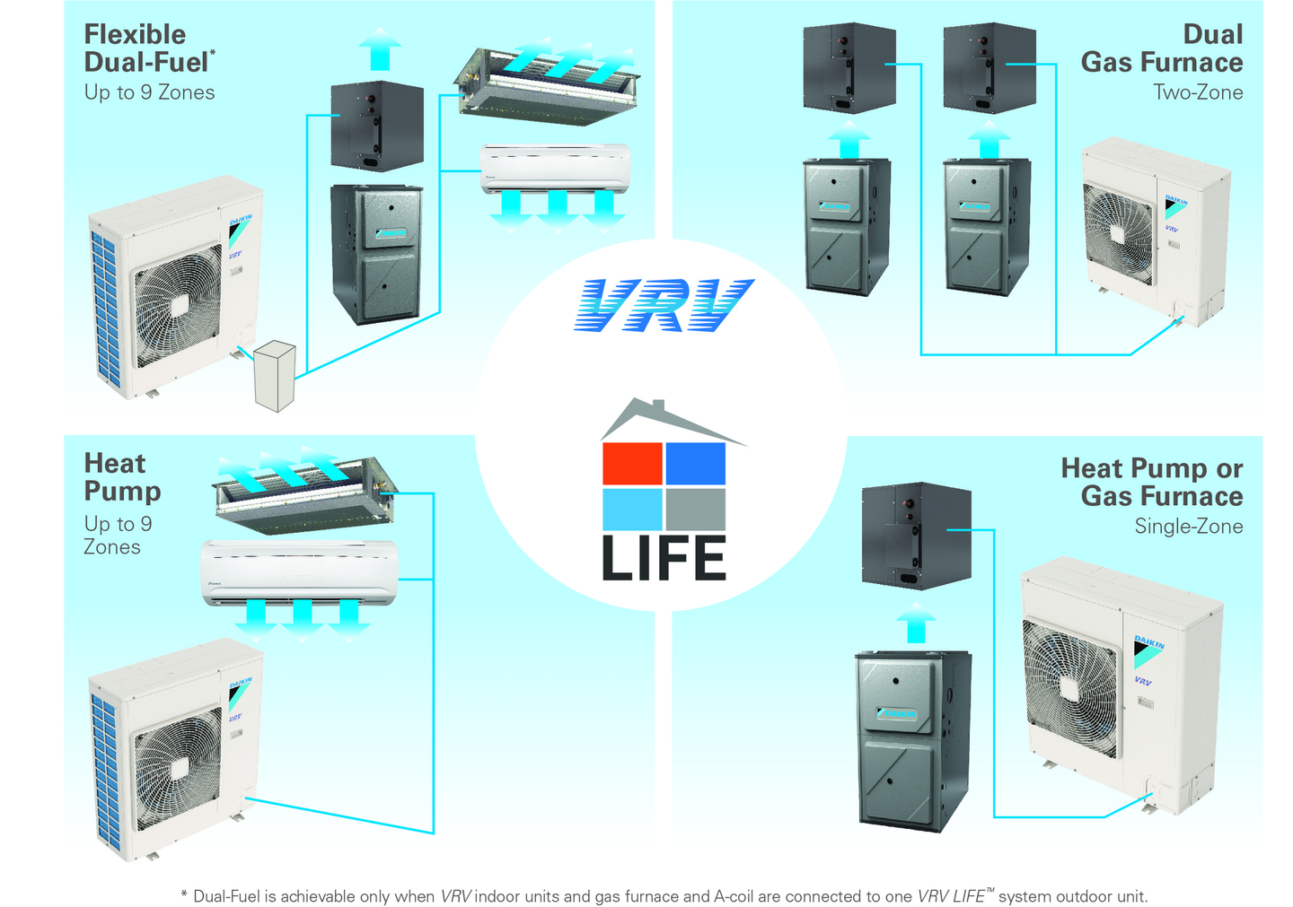 Daikin Launches New Vrv Life Systems For Residential Applications Contracting Business