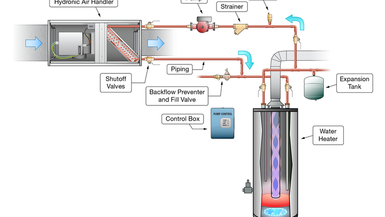 simple circuit diagram hot water basic hydronic heating components and their role in a system  basic hydronic heating components and