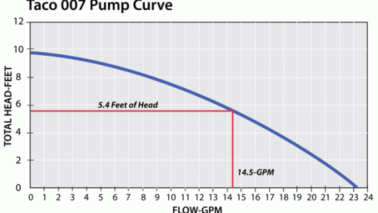 How To Calculate Water System Btu Measurements Contracting Business