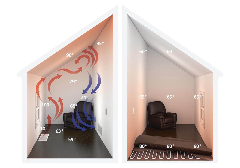 Forced Air Radiant Floor Hm Illus Dc 2013 8x5