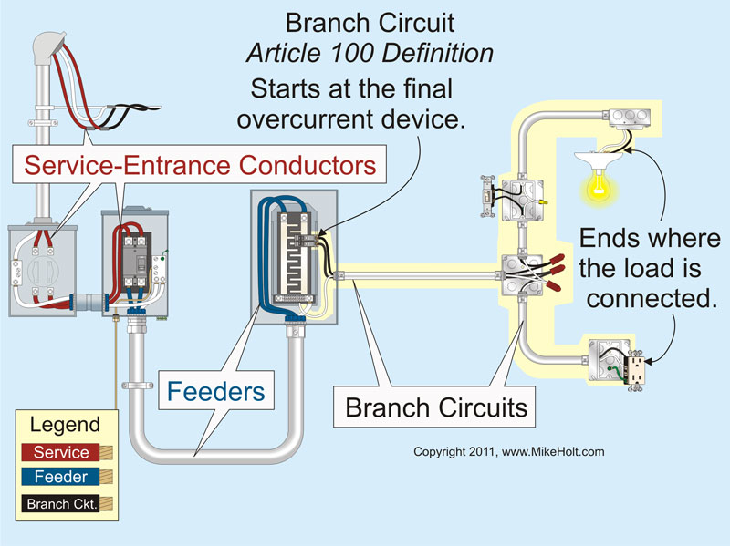 Branch Circuits Part 1 Ec M