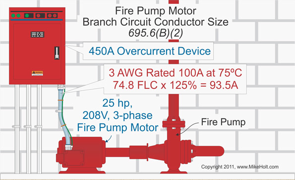 nec rules for fire pumps  ecm