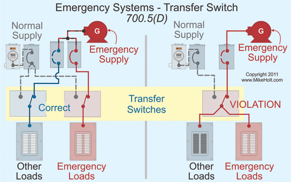 light switch wiring diagram for transfer emergency systems and the nec ec m  emergency systems and the nec ec m