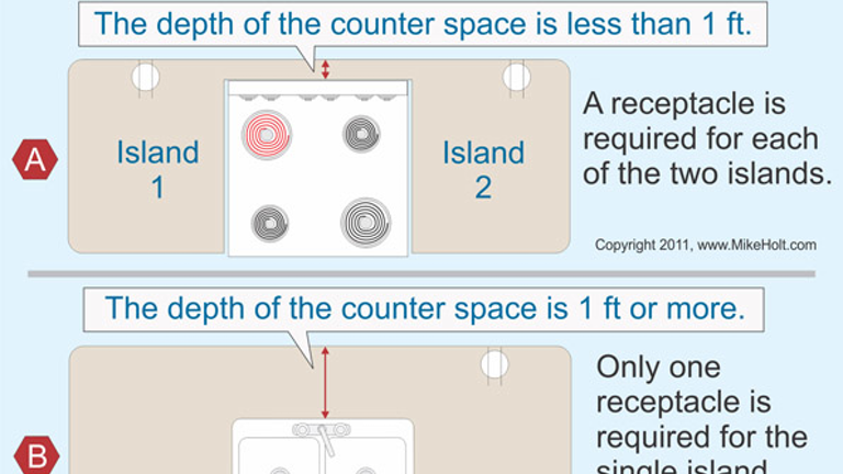 Code Q&A: Receptacle Rules in a Kitchen Island | EC&M