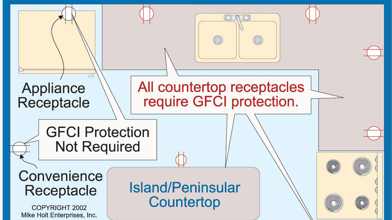 Nec Requirements For Ground Fault Circuit Interrupters Gfci Ec M