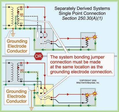 Grounding And Bonding Of Separately Derived Ac Systems
