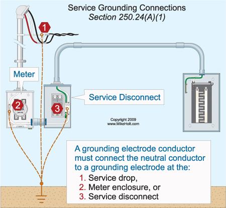Nec Service Ground Wire Diagram Wiring Diagram