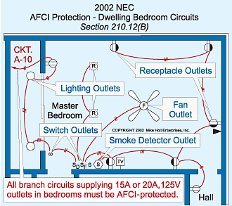 Addressing Arc Faults In The 2002 Nec Ec M