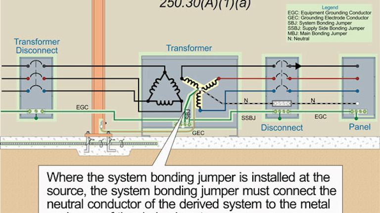 Nec Rules For Grounding And Bonding