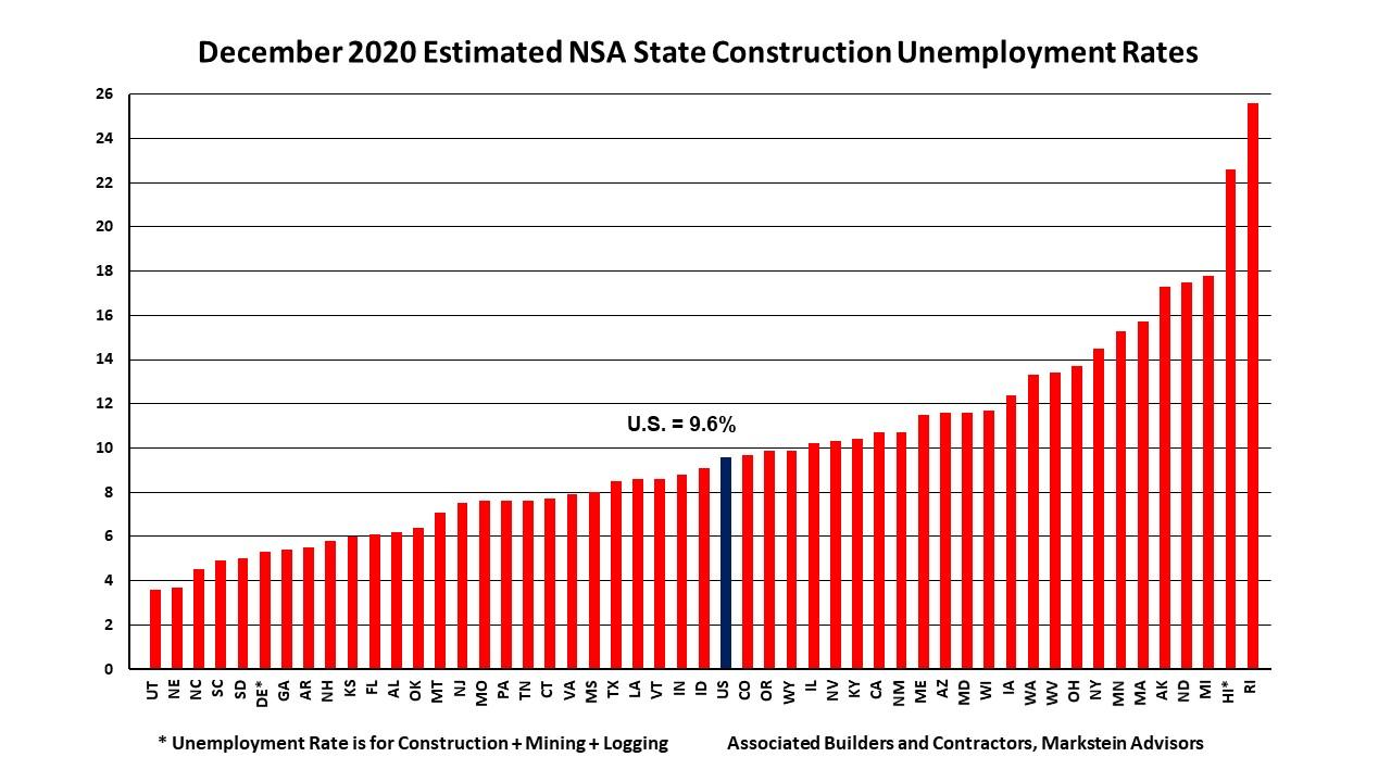 Dec 2020 State Construction Unemployment Rates