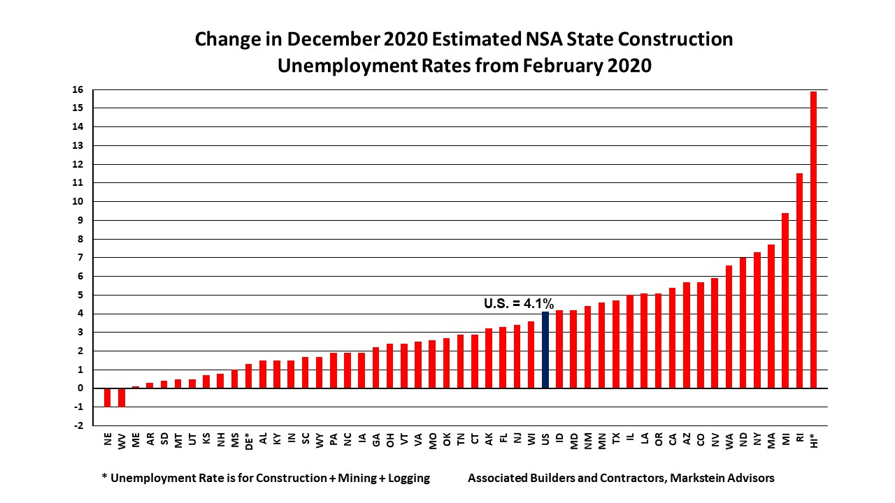 Dec 2020 State Construction Unemployment Rates Change From Feb 2020