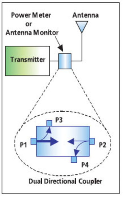 Directional Power Measurements And the Effects of