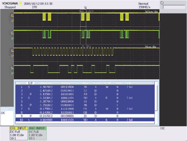 Analyzing and Troubleshooting Serial Data Buses | Evaluation