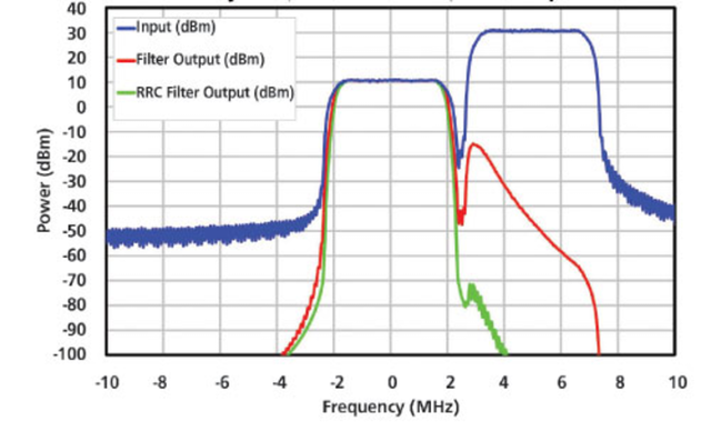 The Effect of Filters in Mobile Radio Systems | Evaluation