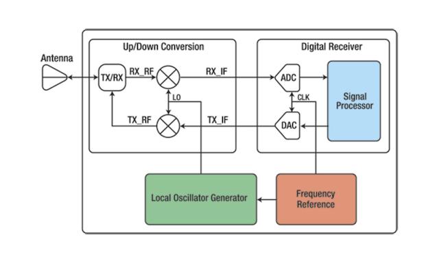 Let your digital receiver measure its own noise figure