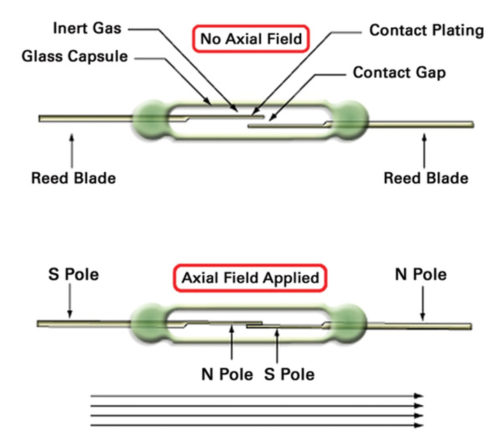 What is a reed relay? | Evaluation Engineering