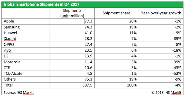 IHS Markit: Global smartphone unit shipments grew 3% in 2017