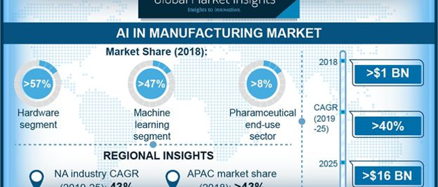 Ai In Manufacturing Market Pressrelease