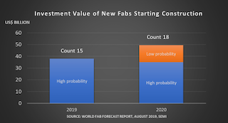 Fabs valued at nearly $50 billion to start construction in 2020