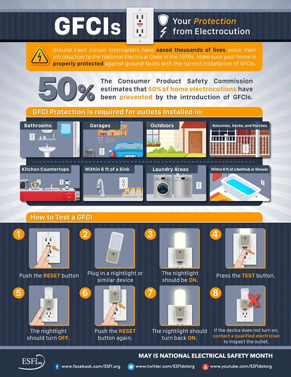 May Is Electrical Safety Month  Infographic
