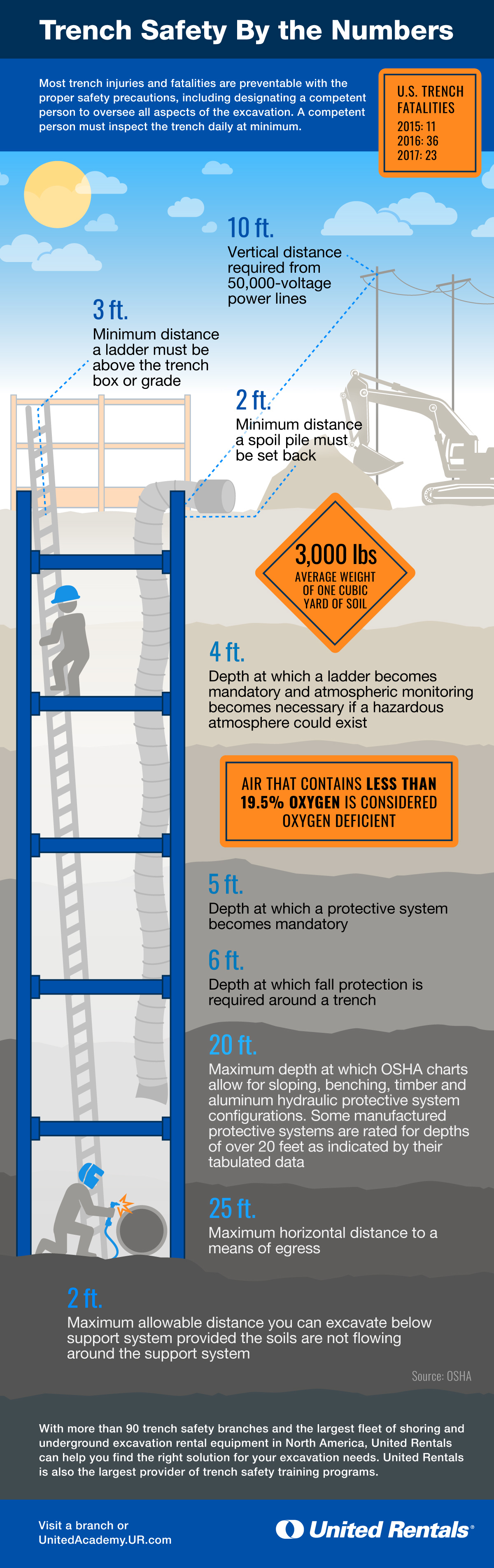 Brushing Up On Trench Safety Requirements Infographic Ehs Today