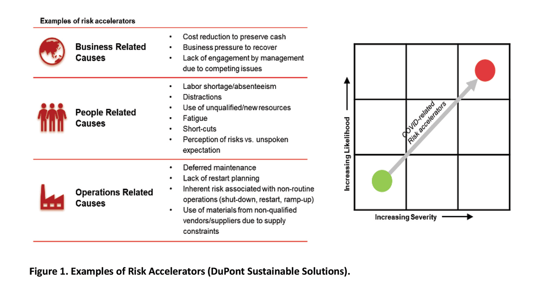 Figure 1 Risk Accelerators Dss