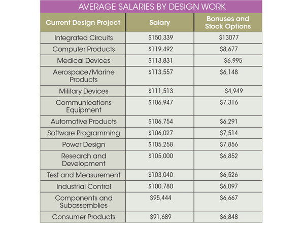 Salaries For Semiconductor Engineers Outpace Industry Average Electronic Design