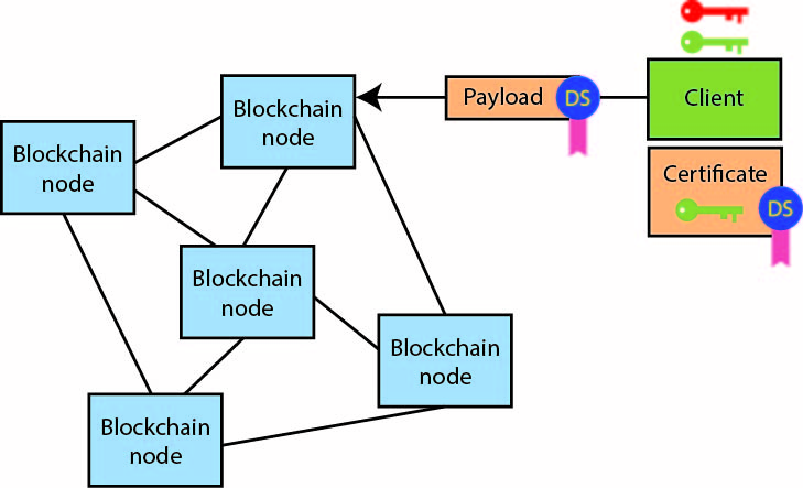 Electronicdesign Com Sites Electronicdesign com Files Uploads 2017 01 13 Wt D Blockchains Fig 1
