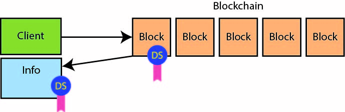 Electronicdesign Com Sites Electronicdesign com Files Uploads 2017 01 13 Wt D Blockchains Fig 3