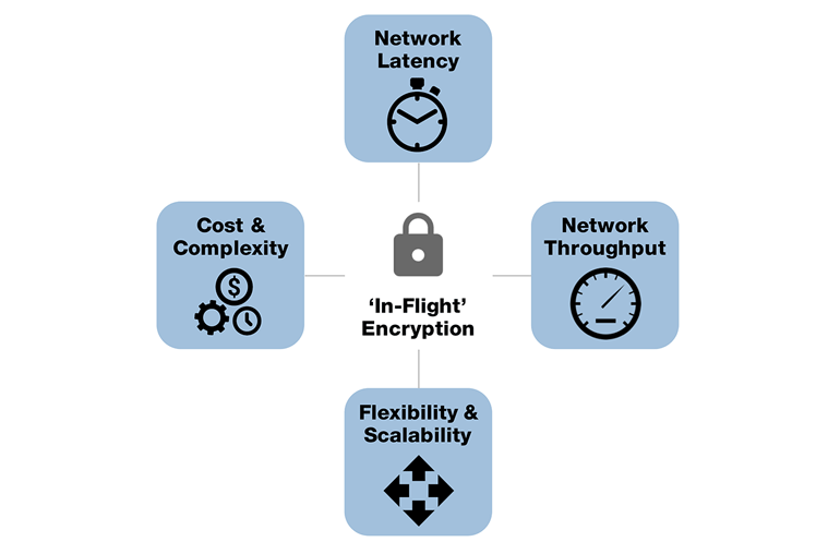Aes function Online ontools encryption