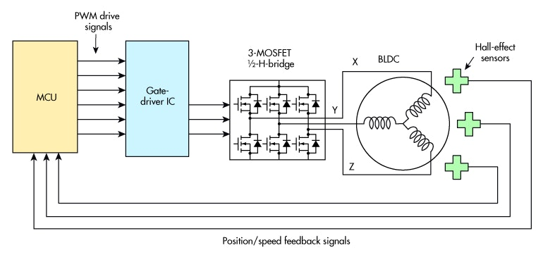 Special Drivers Boost Bldc Motor Performance   Pdf