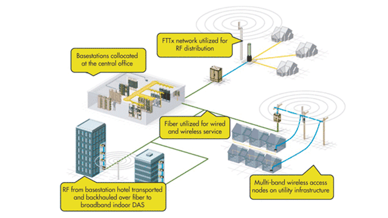 Understanding Distributed Antenna Systems (DASs) | Electronic Design