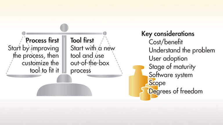 Which Came First The Innovation Process Or The Software Tool Electronic Design