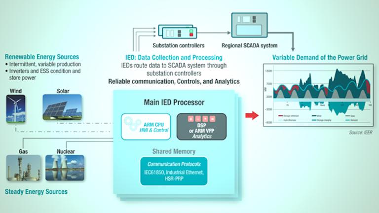 Smart Grid Renewable Energy Needs Intelligent Substations Electronic Design