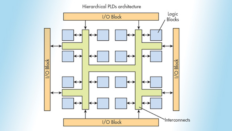 The Principles Of Fpgas Electronic Design