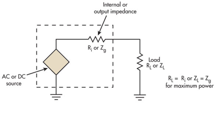 Back To Basics Impedance Matching Part 1 Electronic Design