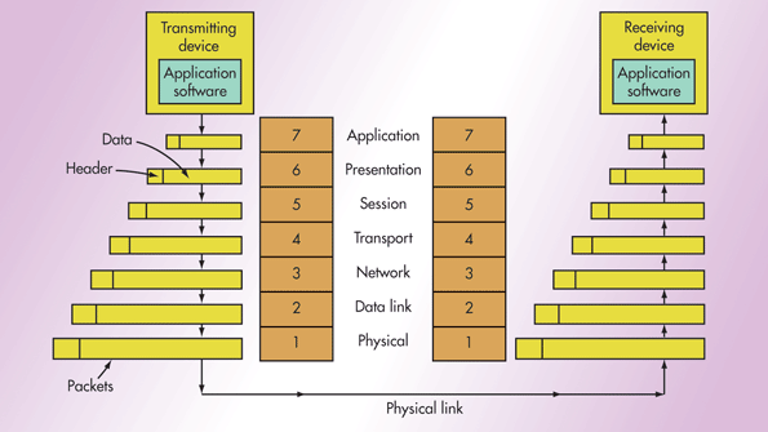 What S The Difference Between The Osi Seven Layer Network Model