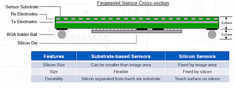 1. FPS modules like those developed by Cypress feature a sensor-on-substrate. The controller chip remains the same size, no matter how large the sensor area.