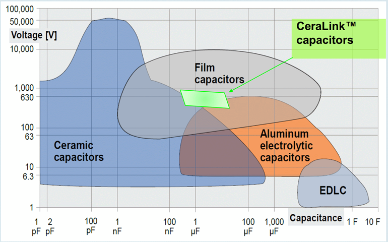 8. TDK's CeraLink capacitors are ceramic capacitors with a unique dielectric. They tend to have a higher value-voltage product. (Courtesy of TDK)