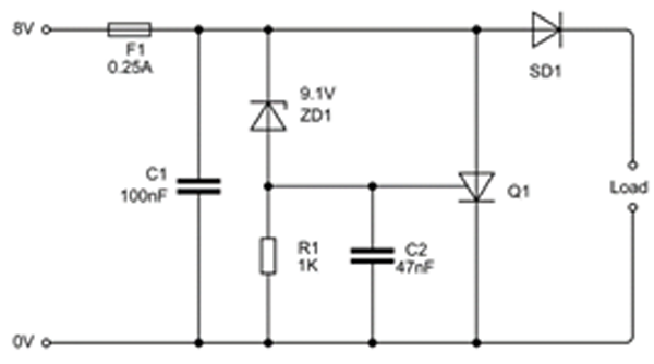 4. This crowbar circuit operates from an 8-V supply. The Zener diode sets overprotection at 9.1 V at that voltage; the diode starts to conduct, causing a trigger signal to switch on the thyristor Q1 (note that the fuse is for protection against excessive current).