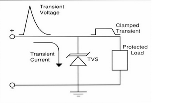 5. The TVS, which is simple to apply, is placed between the voltage source and the load without any interfering components that might affect its performance or impede the current path. (Source: Enthusiast Wiring Diagrams/http://rasalibre.co/)