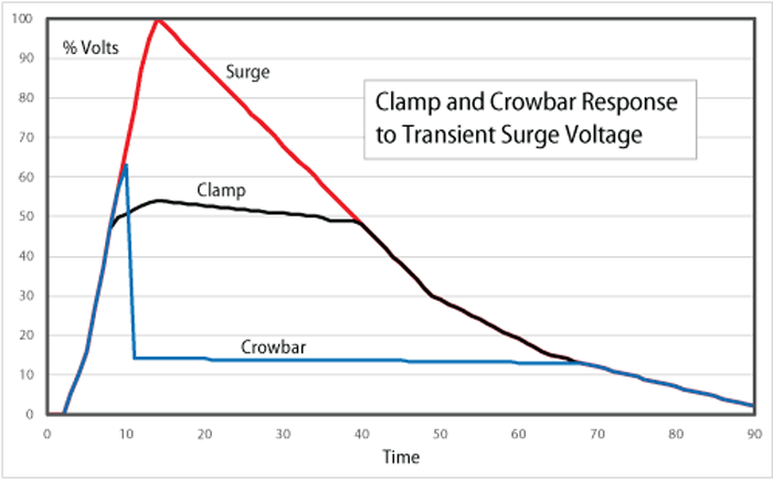 6. The basic response of a crowbar and a clamp to a short-lived surge shows how the crowbar goes to a near short-circuit while the clamp limits to voltage increase. (Source: Bourns)