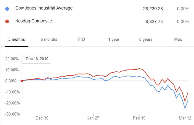 1. The chart shows the relative performance of the Dow Jones Index and NASDAQ over the January to mid-March timeframe.