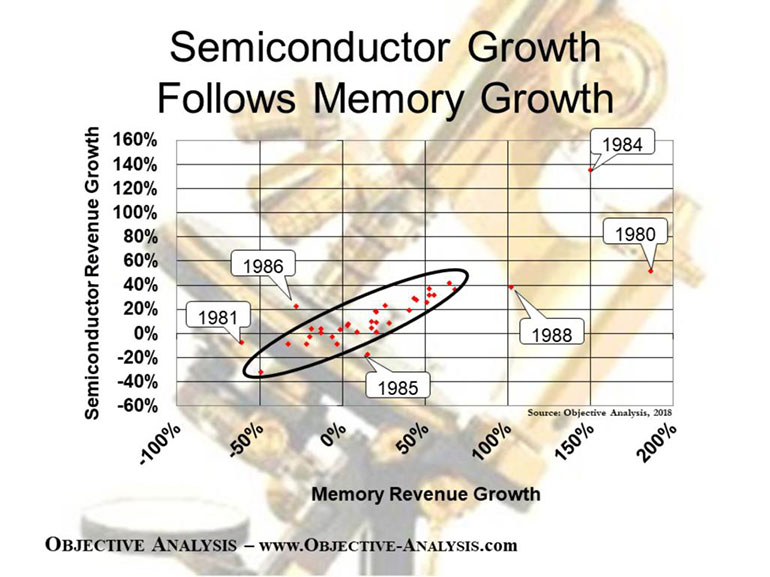 2. This scatter chart compares the total semiconductor growth to memory growth. Mist points fall within a narrow range.