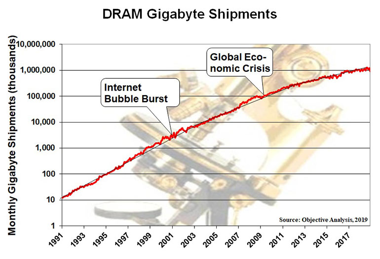 3. Shown is the history of DRAM gigabyte shipments.