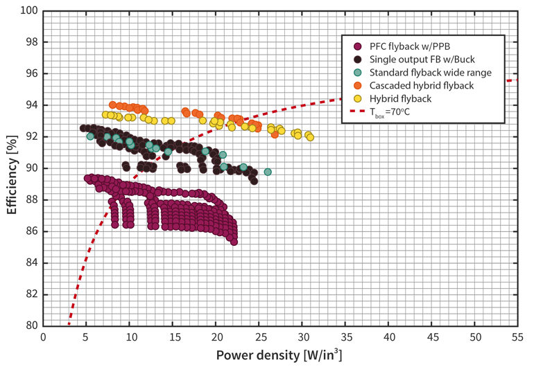 1. Multi-objective optimization results are given for several different adapter concepts for full load (Pout = 65 W), Vout = 20 V, and low line (Vin = 90 V) operation.