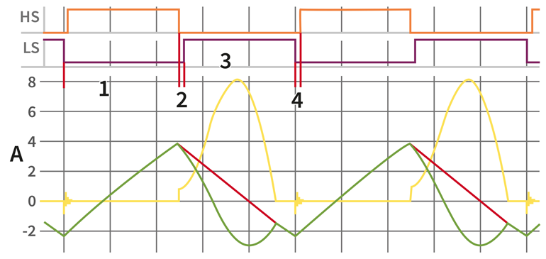 3. This is a typical waveform of the asymmetrical PWM flyback (green: LC tank current, red: magnetizing current, yellow: secondary current).
