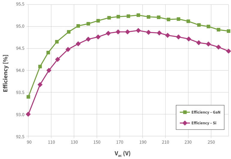 5. The purple curve shows measured full load efficiency (Pout = 65 W) of the prototype in dependency of the input voltage for an output voltage of Vout = 20 V. The green curve indicates efficiency improvements possible with 600-V/190-mΩ GaN HEMTs instead of 500-V/140-mΩ Si MOSFETs.